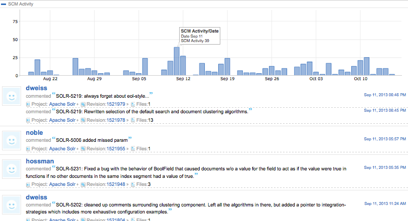 project_activity_bar_chart